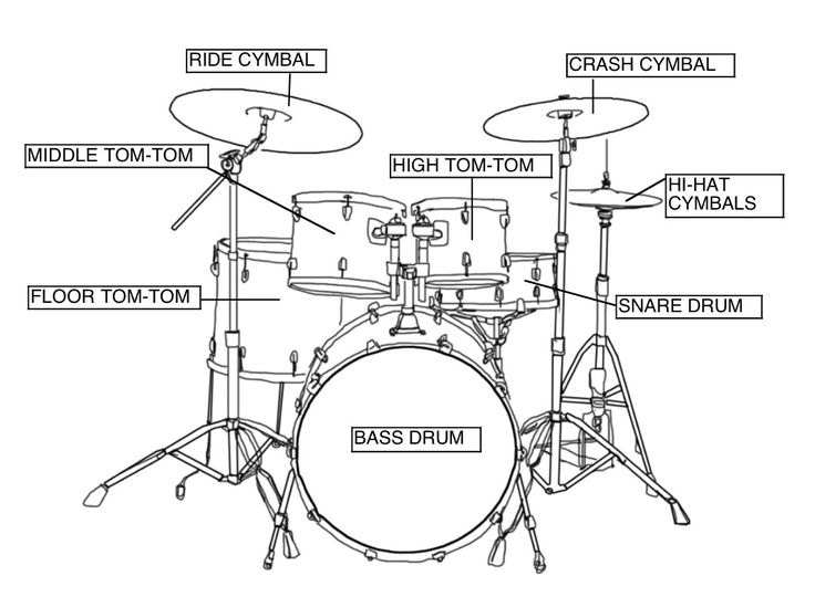 How To Choose The Best Drum Set For Kids Buyers Guide